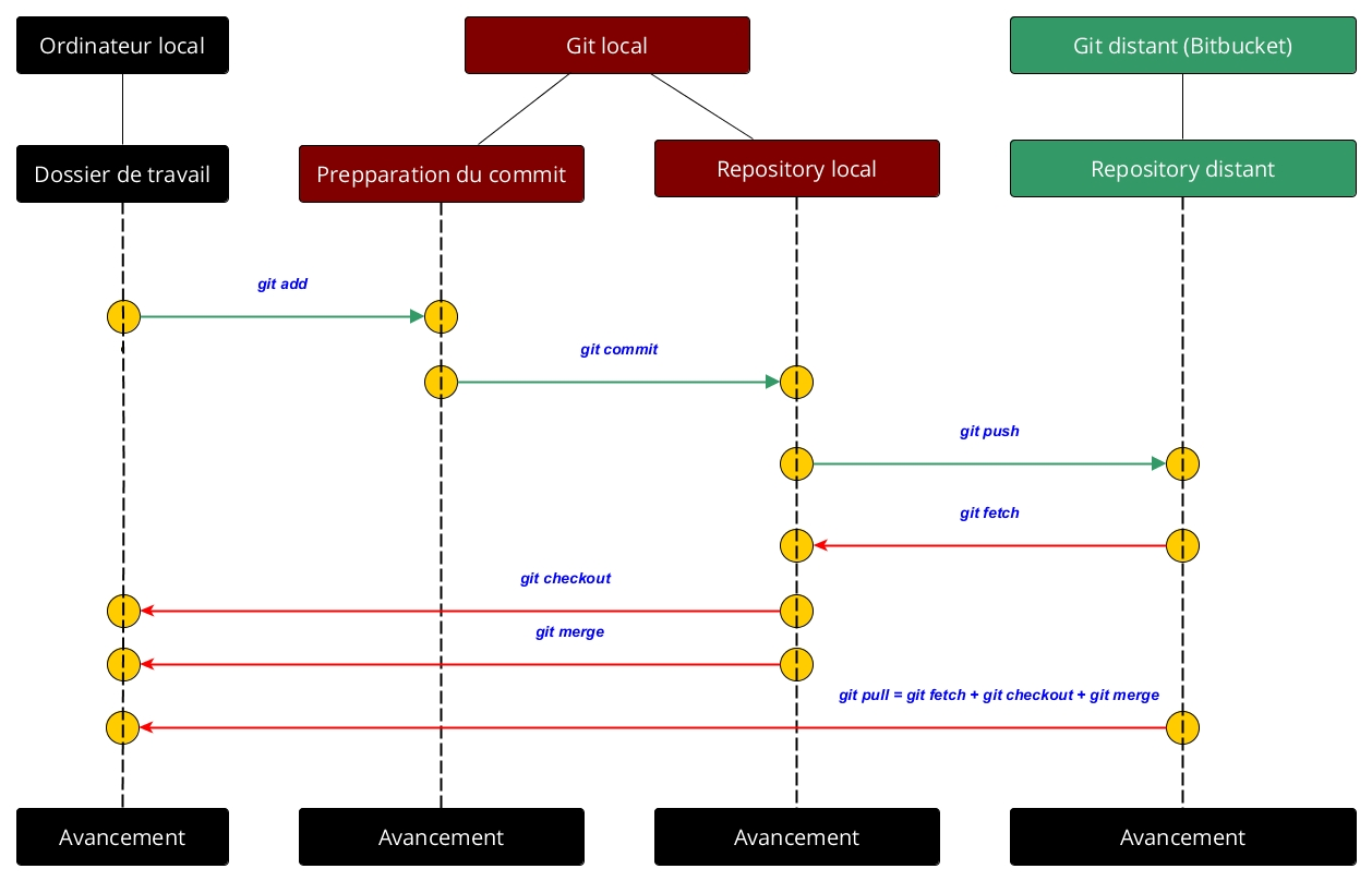 Git Usage Guide-Commands
